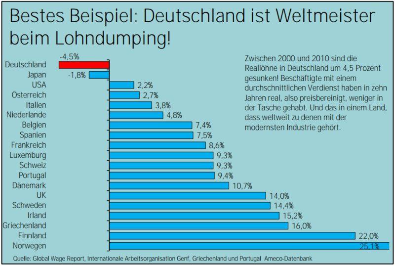 Deutschland Weltmeister Im Lohndumping Netzfrauen