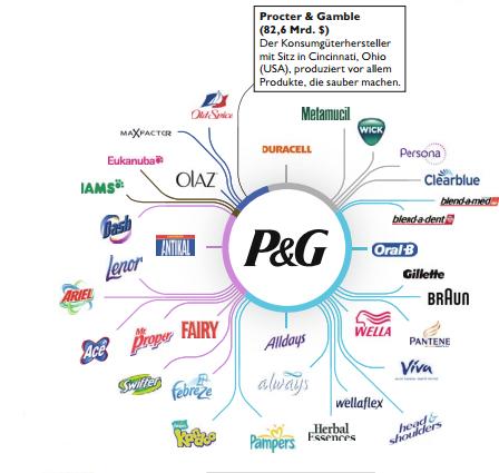 procter gamble diversification strategy
