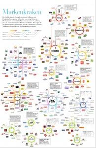 Die Globalisierung im Magen