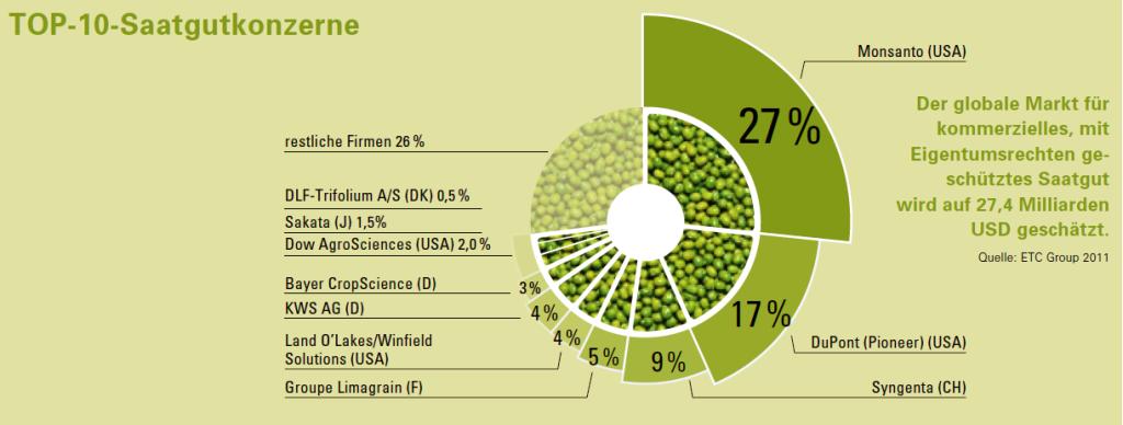 Weltweit bestimmen diese 10 Saatgutkonzerne den Markt für Saatgut.