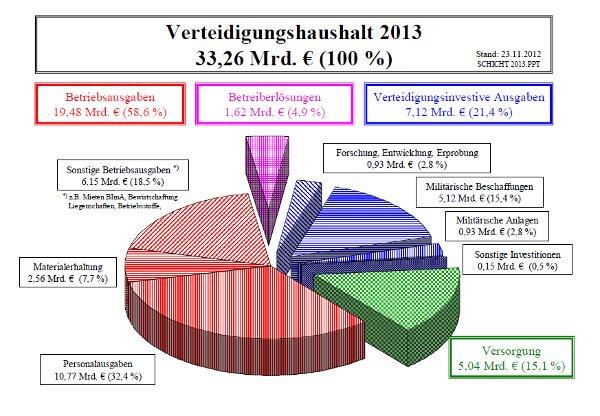 Verteidigungsetat Deutschland. Quelle: BMVg