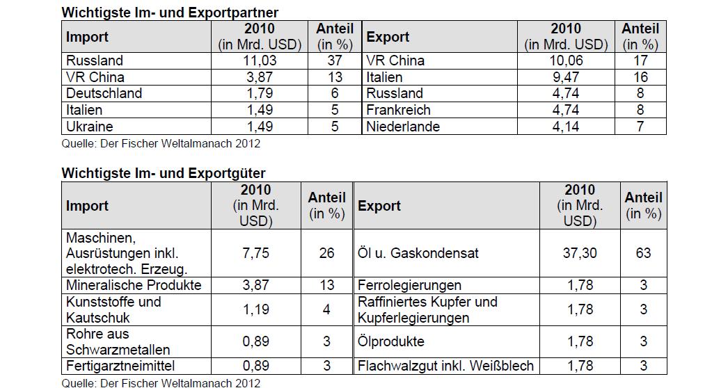 http://www.auwibayern.de/awp/inhalte/Laender/Anhaenge/Exportbericht-Kasachstan.pdf