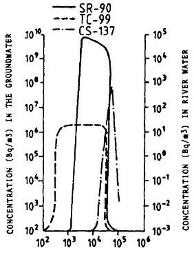 Abbildung 1a: Radionuklid-Konzentrationen im Grundwasser und Flusswasser - X-Achse stellt Tagen seit der ersten Kernschmelze (10 ^ 3 = 1000 Tage, 10 ^ 4 = 10000 Tage, 10 ^ 5 = 100000 Tage)