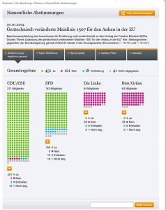 Bundestag: Gentechnisch veränderte Maislinie 1507 für den Anbau in der EU