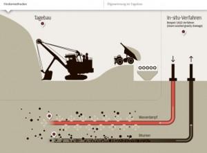 infografik-teersandabbau