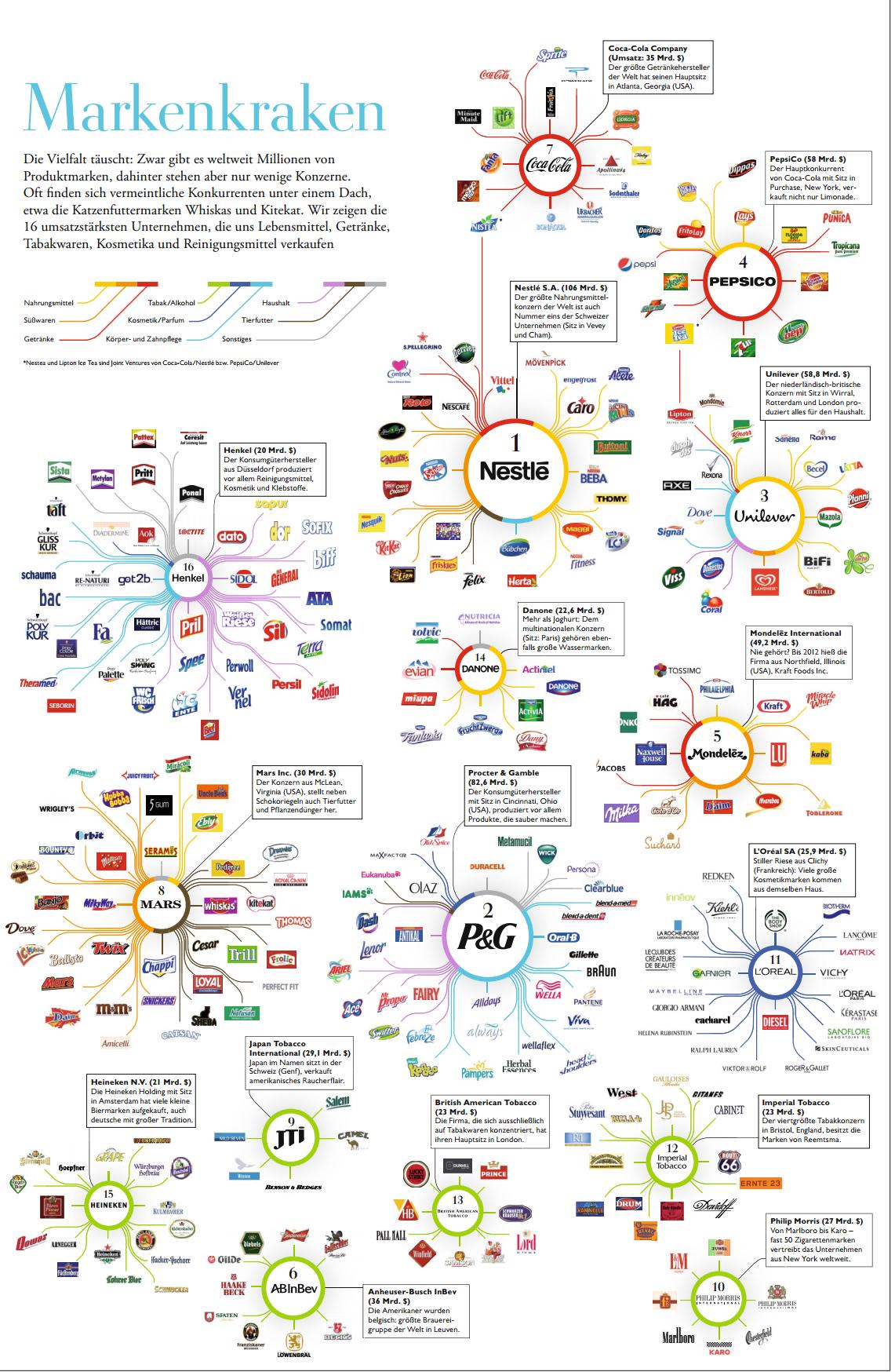 Wenige konzerne beherrschen die weltweite Design firmen deutschland