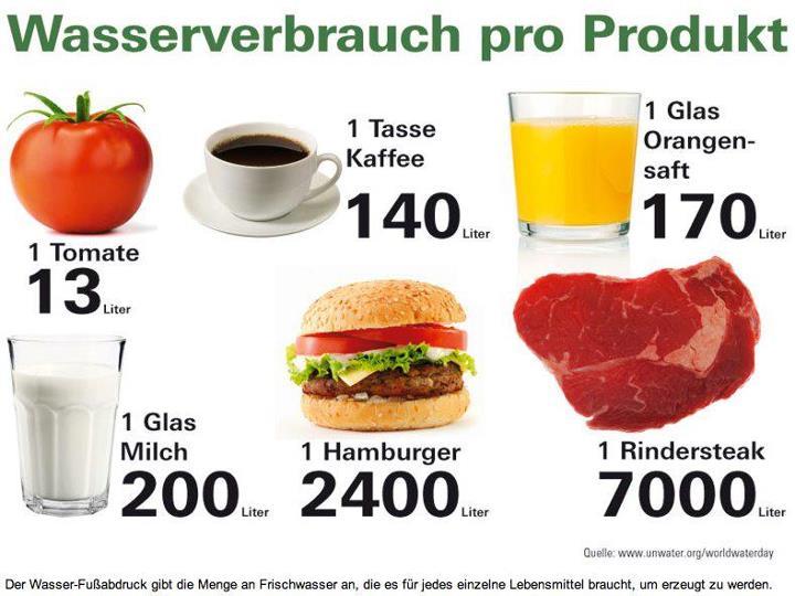 Herstellung Von Fast Food