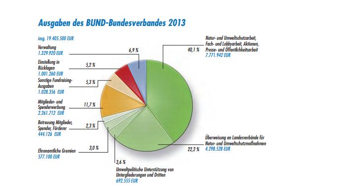 BUND1