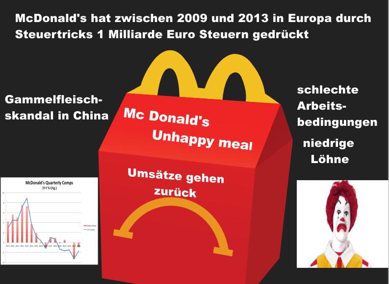 Unhappy meal - 1 Mrd Euro durch Steuertricks - McDonald\'s steckt in ...