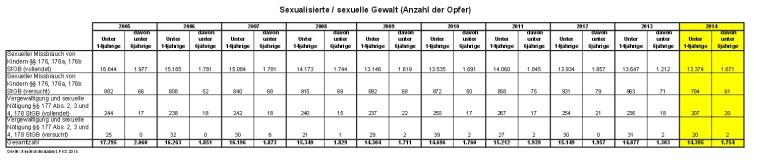 Sexuelle Gewalt Anzahl der Opfer