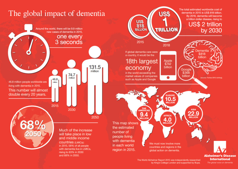 http://www.alz.co.uk/sites/default/files/pdfs/global-impact-dementia-infographic.pdf