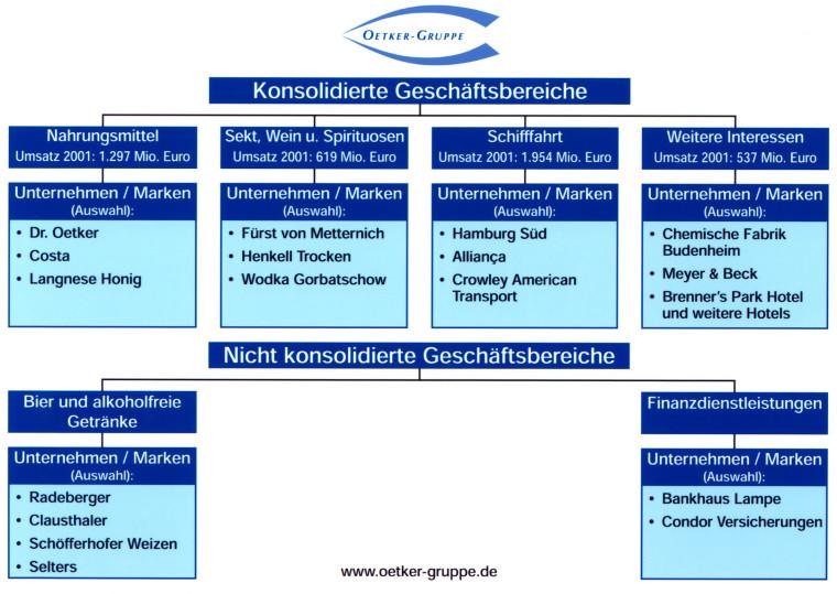 """Oetker-Gruppe: †bersicht Ÿber die GeschŠftsbereiche. Die Verwendung dieser Grafik ist fŸr redaktionelle Zwecke honorarfrei. Abdruck bitte unter Quellenangabe: """"ogs/Oetker-Gruppe"""""""