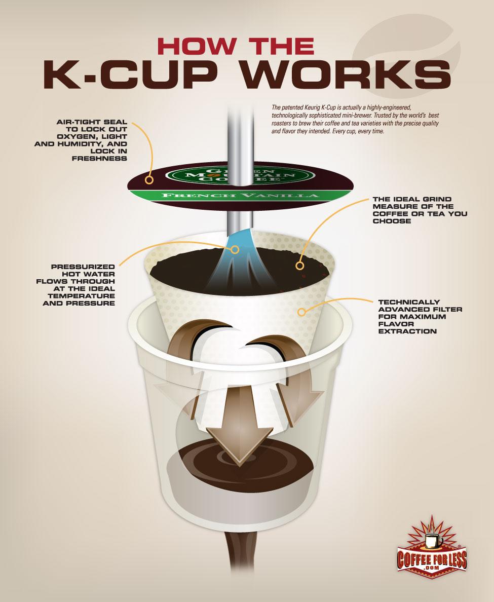 Kapselwahnsinn Nicht Nur Kaffeekapseln Sondern Auch