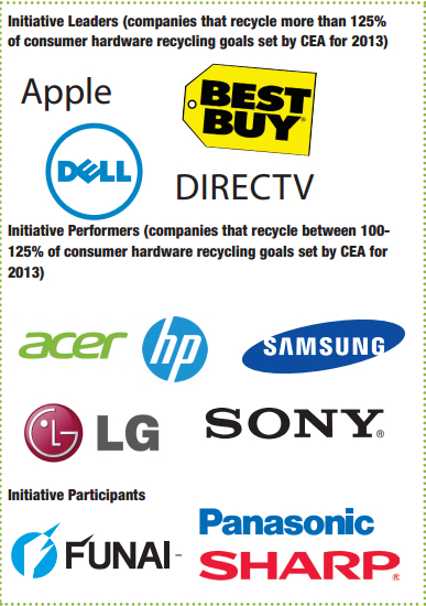 http://www.cta.tech/CorporateSite/media/environment/eCycle/eCycling-Leadership-Initiative-Year-Three-Report.pdf