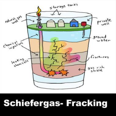 ACHTUNG: Bundesregierung hat sich gegen ein Verbot von Fracking ausgesprochen