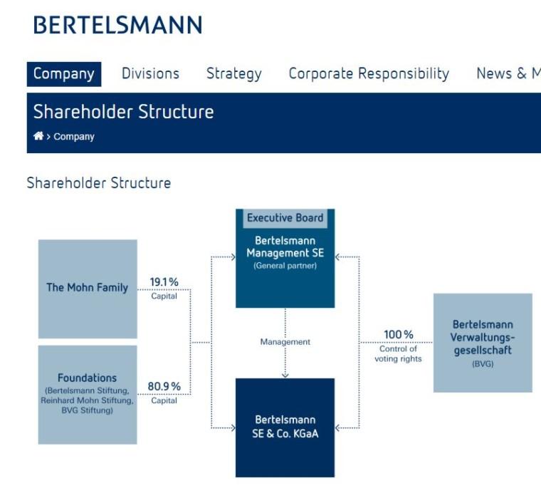 http://www.bertelsmann.com/company/shareholder-structure/