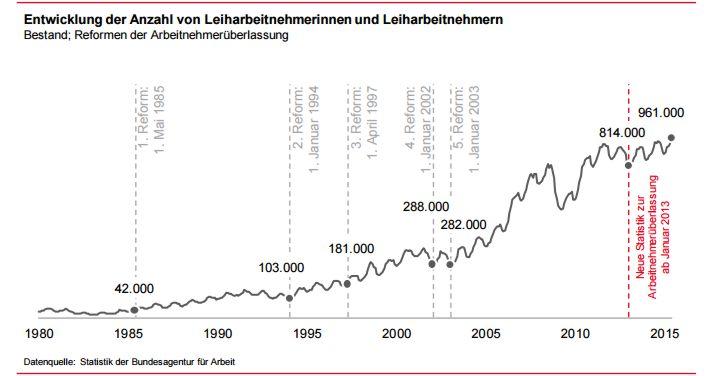 http://statistik.arbeitsagentur.de/