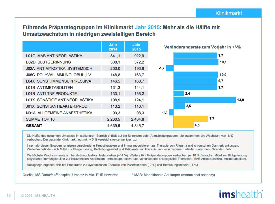 https://www.imshealth.com/files/web/Germany/Marktbericht/Pharma-Marktbericht-Dezember-2015-IMSHealth-022016.pdf