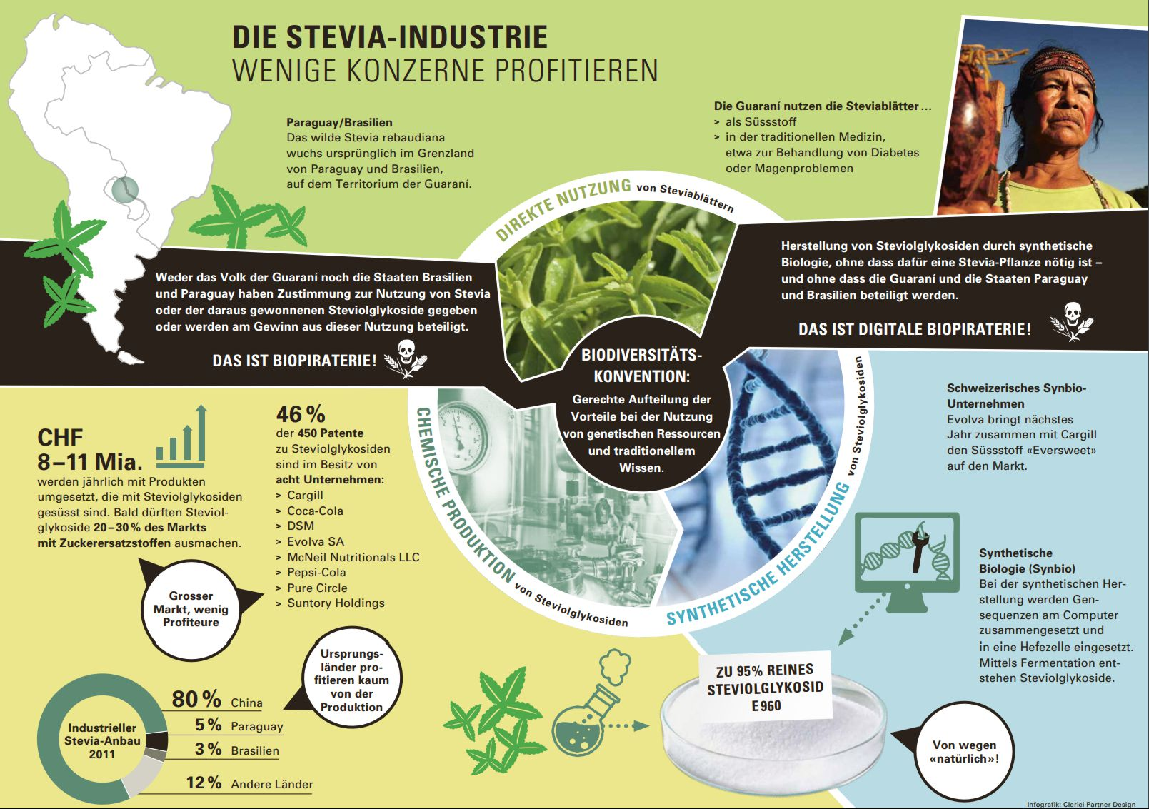https://www.evb.ch/fileadmin/files/documents/Biodiversitaet/5957-5_EvB_infografik_stevia_web_D_2015-11-05_def-web.pdf