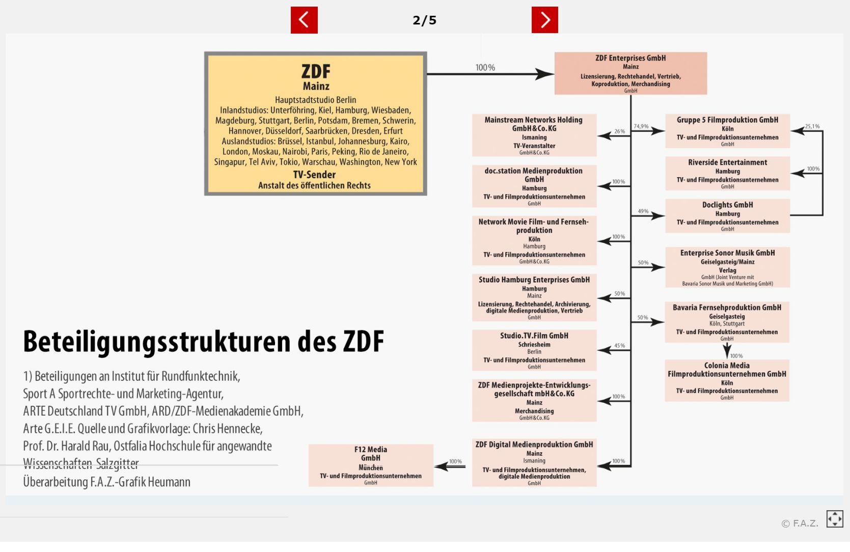 zdf77