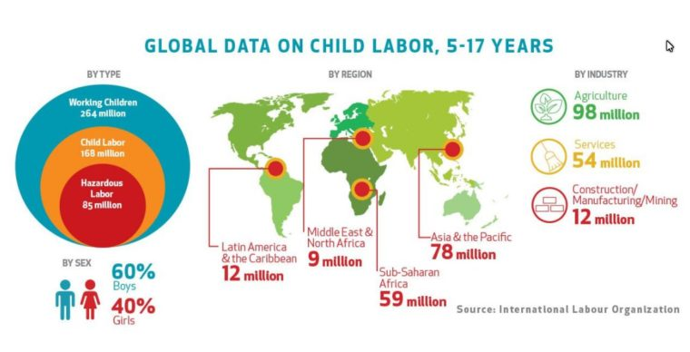 ChildLaborCoalition ‏
