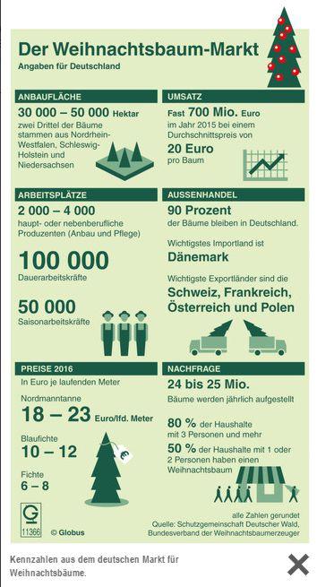 http://www.diyonline.de/startseite/aktuelles/article/weihnachtsbaeume-bescheren-umsatz-von-fast-700-mio-EUR/
